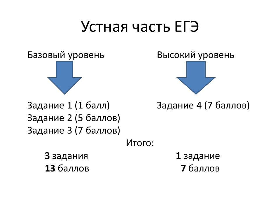 Устная часть ЕГЭ Базовый уровень Высокий уровень Задание 1 (1 балл) Задание 4 (7 баллов) Задание 2 (5 баллов) Задание 3 (7 баллов) Итого: З задания 1 задание 13 баллов 7 баллов