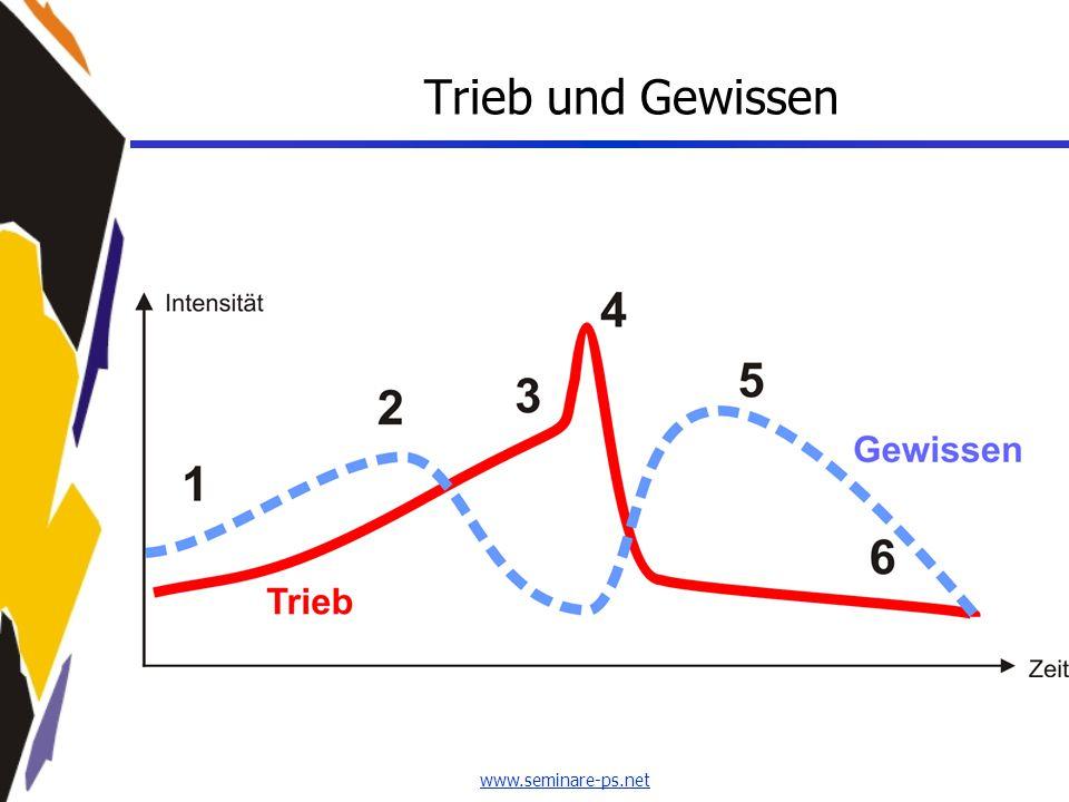 www.seminare-ps.net Trieb und Gewissen