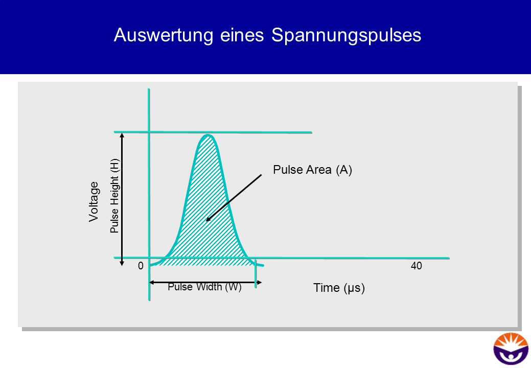 Auswertung eines Spannungspulses Time (µs) Voltage Pulse Area (A) Pulse Height (H) Pulse Width (W) 400