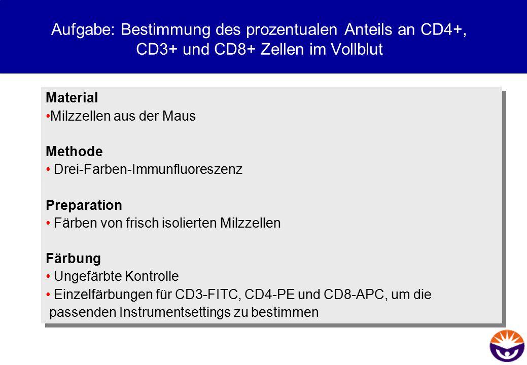 Aufgabe: Bestimmung des prozentualen Anteils an CD4+, CD3+ und CD8+ Zellen im Vollblut Material Milzzellen aus der Maus Methode Drei-Farben-Immunfluor