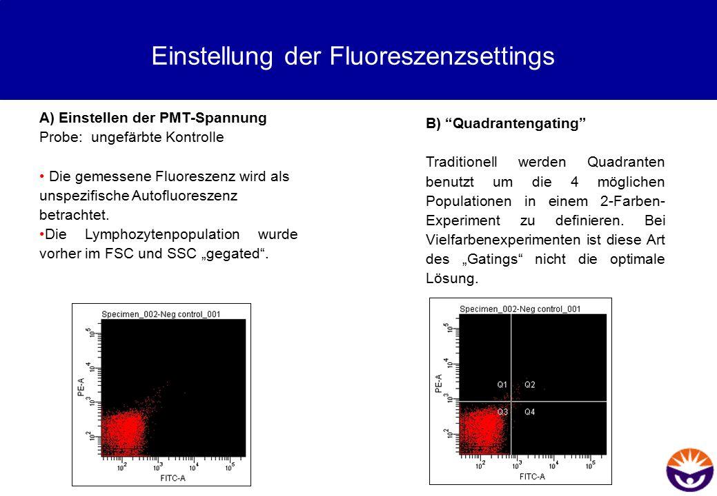 Einstellung der Fluoreszenzsettings A) Einstellen der PMT-Spannung Probe: ungefärbte Kontrolle Die gemessene Fluoreszenz wird als unspezifische Autofl