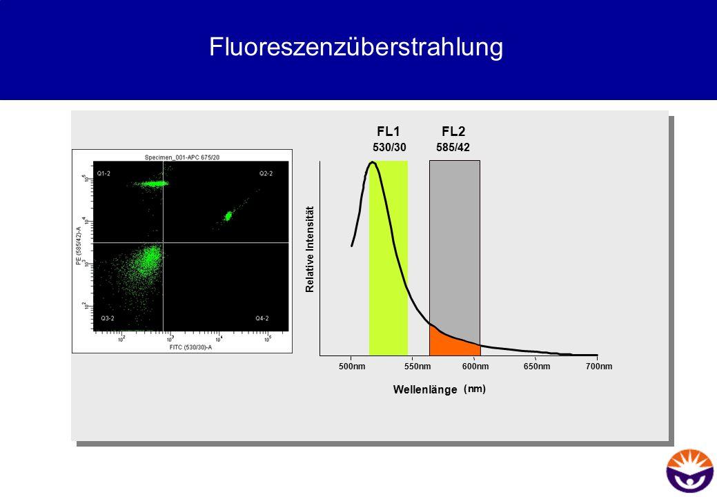 Fluoreszenzüberstrahlung 650nm700nm500nm550nm600nm Relative Intensität Wellenlänge (nm) FL1 530/30 FL2 585/42