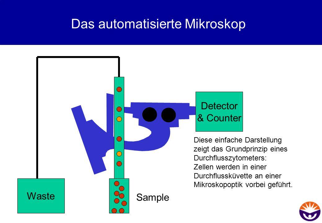 Das automatisierte Mikroskop Waste Detector & Counter Sample Diese einfache Darstellung zeigt das Grundprinzip eines Durchflusszytometers: Zellen werd