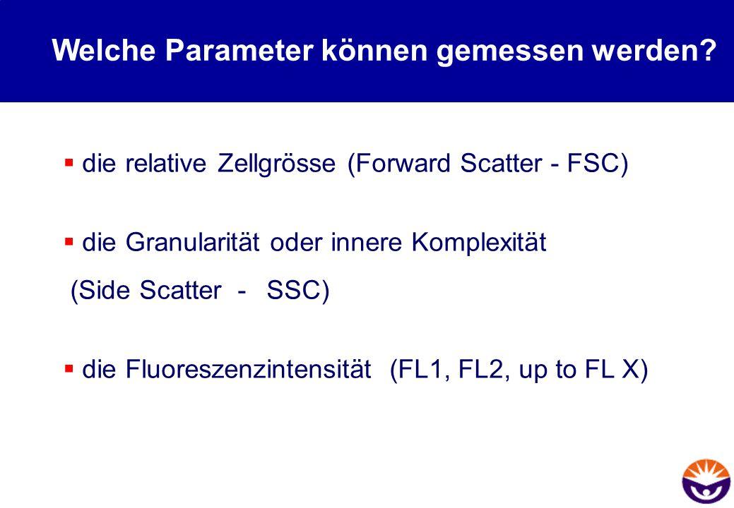 Welche Parameter können gemessen werden?  die relative Zellgrösse (Forward Scatter - FSC)  die Granularität oder innere Komplexität (Side Scatter -
