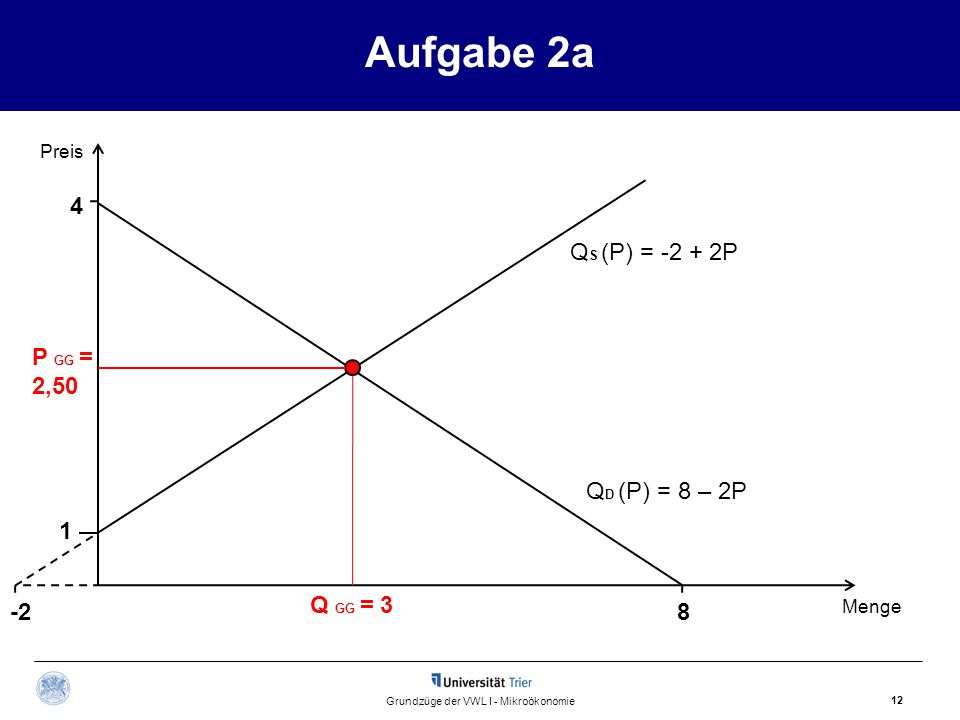 1 Aufgabe 2a 12 Grundzüge der VWL I - Mikroökonomie Q S (P) = -2 + 2P Preis Menge Q GG = 3 P GG = 2,50 Q D (P) = 8 – 2P 4 8-2