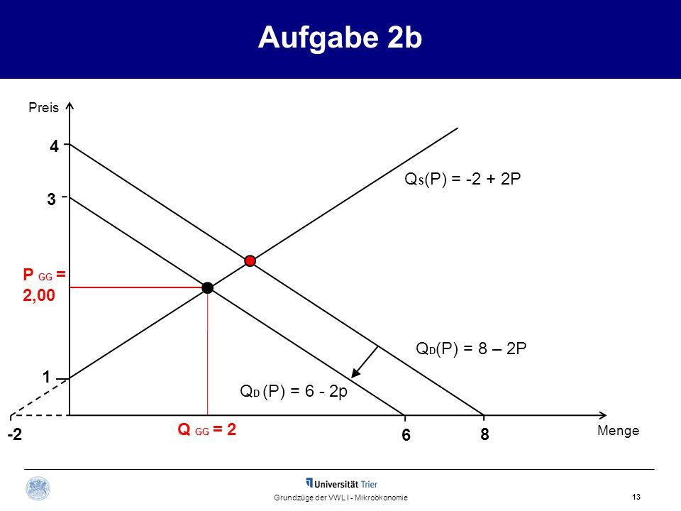 Aufgabe 2b 13 Grundzüge der VWL I - Mikroökonomie Q S (P) = -2 + 2P Preis Menge Q GG = 2 P GG = 2,00 Q D (P) = 8 – 2P 4 8 Q D (P) = 6 - 2p -2 6 3 1