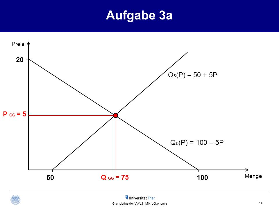 Aufgabe 3a 14 Grundzüge der VWL I - Mikroökonomie Q S (P) = 50 + 5P Preis Menge Q GG = 75 P GG = 5 Q D (P) = 100 – 5P 20 10050