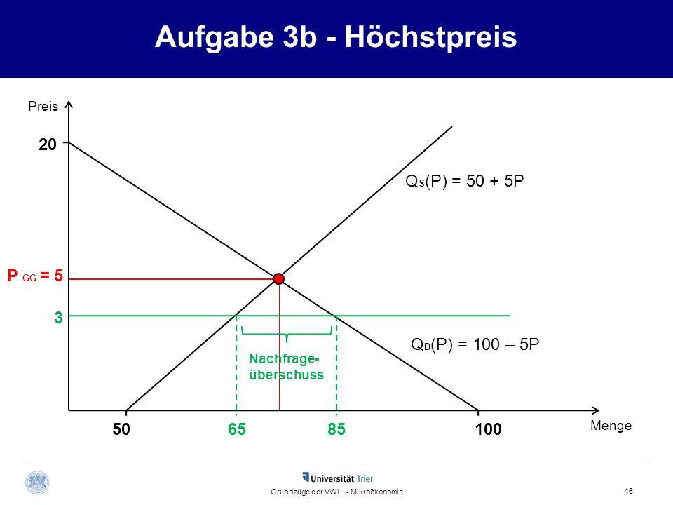 Aufgabe 3b - Höchstpreis 16 Grundzüge der VWL I - Mikroökonomie Preis Menge P GG = 5 Q D (P) = 100 – 5P 20 100506585 3 Nachfrage- überschuss Q S (P) = 50 + 5P