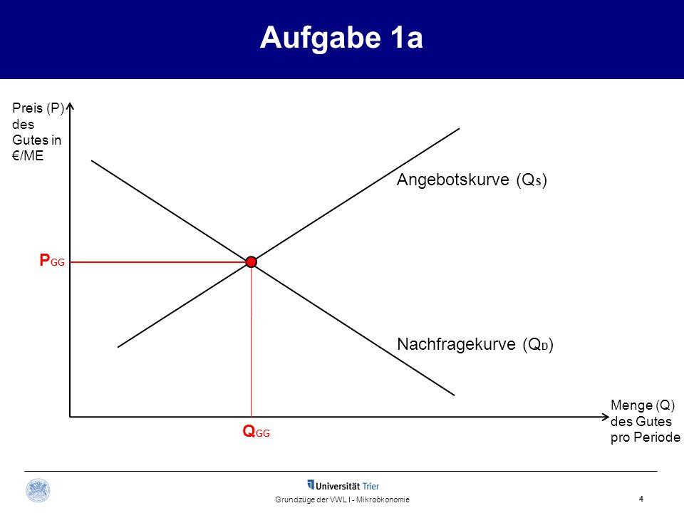 Aufgabe 1a 4 Grundzüge der VWL I - Mikroökonomie Angebotskurve (Q S ) Preis (P) des Gutes in €/ME Menge (Q) des Gutes pro Periode Q GG P GG Nachfragekurve (Q D )
