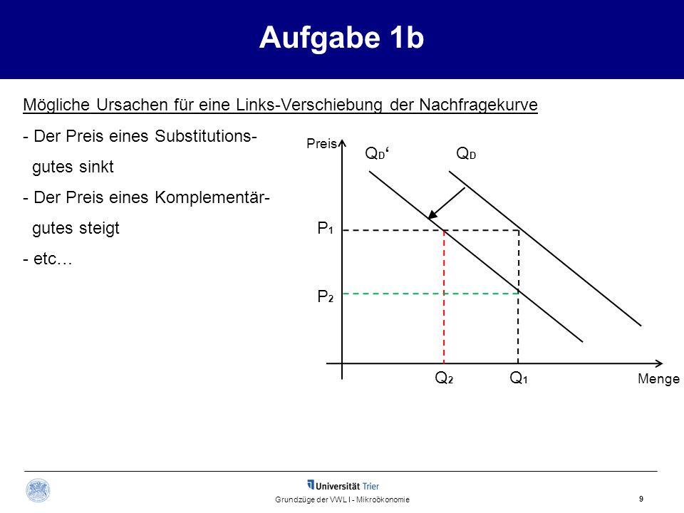 Mögliche Ursachen für eine Links-Verschiebung der Nachfragekurve - Der Preis eines Substitutions- gutes sinkt - Der Preis eines Komplementär- gutes steigt - etc… Aufgabe 1b 9 Grundzüge der VWL I - Mikroökonomie Preis Menge QD'QD'QDQD Q1Q1 Q2Q2 P1P1 P2P2