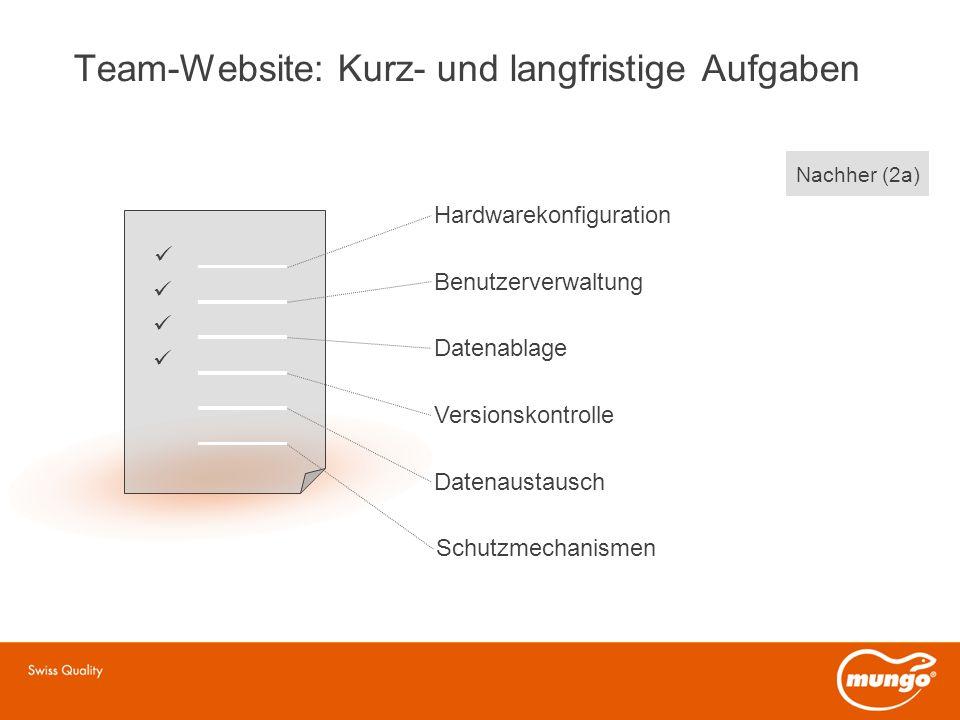 Team-Website: Kurz- und langfristige Aufgaben Hardwarekonfiguration Benutzerverwaltung Datenablage Versionskontrolle Datenaustausch Schutzmechanismen Nachher (2a)