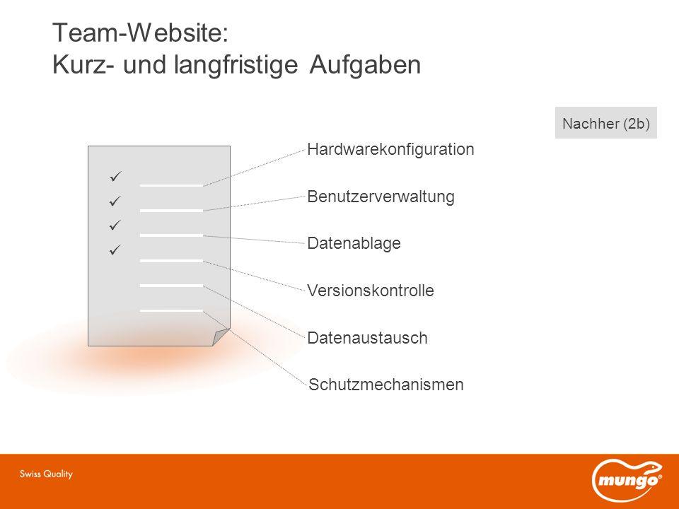 Team-Website: Kurz- und langfristige Aufgaben Hardwarekonfiguration Benutzerverwaltung Datenablage Versionskontrolle Datenaustausch Schutzmechanismen Nachher (2b)