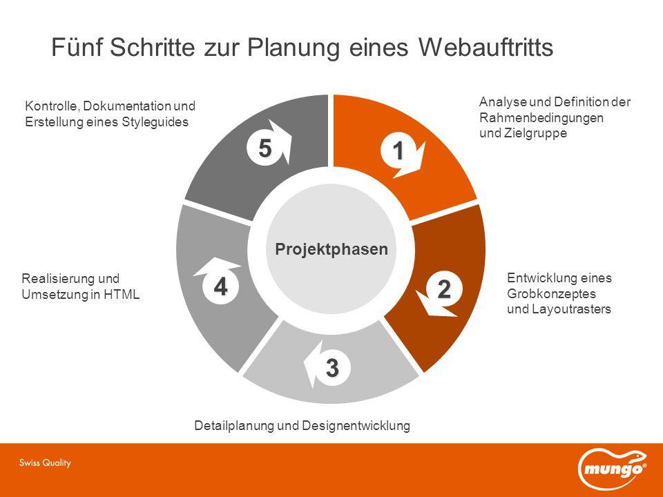 Fünf Schritte zur Planung eines Webauftritts 3 5 1 2 4 Analyse und Definition der Rahmenbedingungen und Zielgruppe Entwicklung eines Grobkonzeptes und Layoutrasters Detailplanung und Designentwicklung Realisierung und Umsetzung in HTML Kontrolle, Dokumentation und Erstellung eines Styleguides Projektphasen