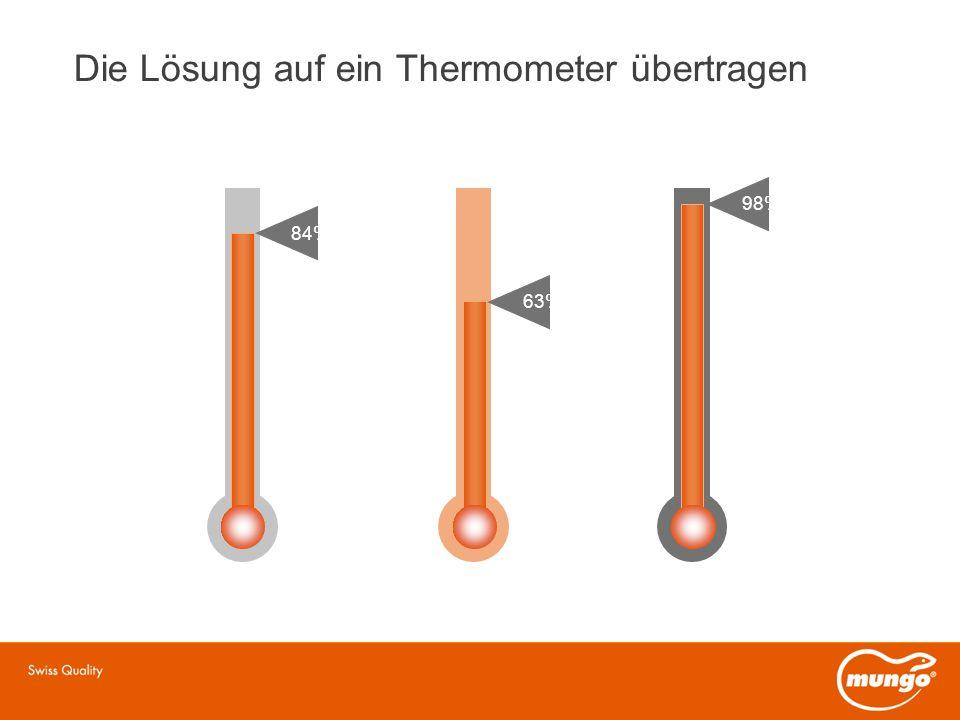 Die Lösung auf ein Thermometer übertragen 84% 63% 98%