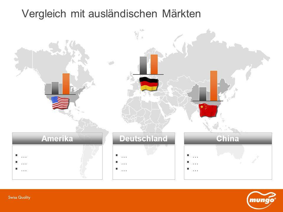 Vergleich mit ausländischen Märkten ……………… ……………… ……………… AmerikaDeutschlandChina