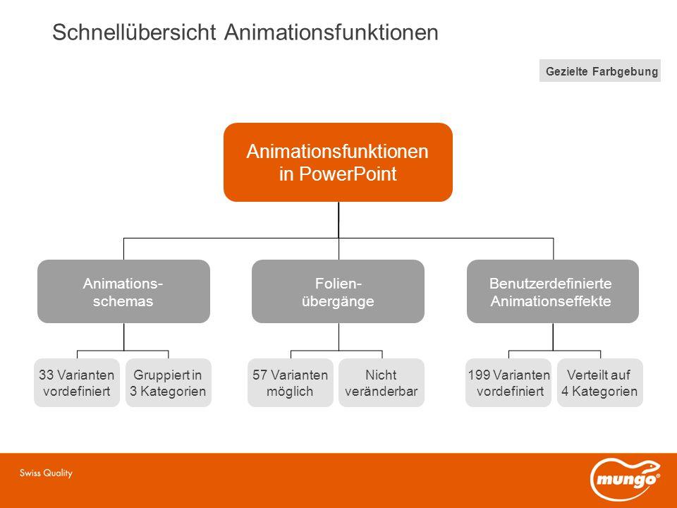Schnellübersicht Animationsfunktionen Animationsfunktionen in PowerPoint Animations- schemas Folien- übergänge Benutzerdefinierte Animationseffekte 33 Varianten vordefiniert Gruppiert in 3 Kategorien 57 Varianten möglich Nicht veränderbar 199 Varianten vordefiniert Verteilt auf 4 Kategorien Gezielte Farbgebung