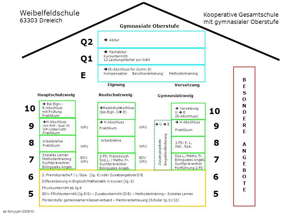 Weibelfeldschule 63303 Dreieich Kooperative Gesamtschule mit gymnasialer Oberstufe ab Schuljahr 2009/10 BESONDERE ANGEBOTEBESONDERE ANGEBOTE Versetzung 5 5 6 6 2.