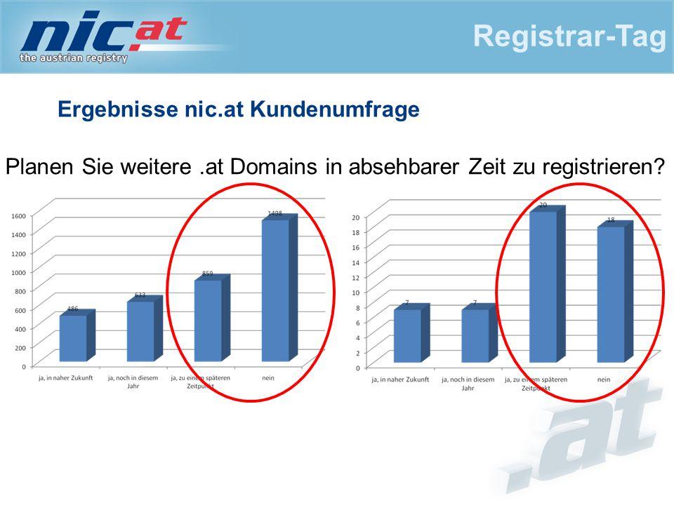 Ergebnisse nic.at Kundenumfrage Registrar-Tag Planen Sie weitere.at Domains in absehbarer Zeit zu registrieren