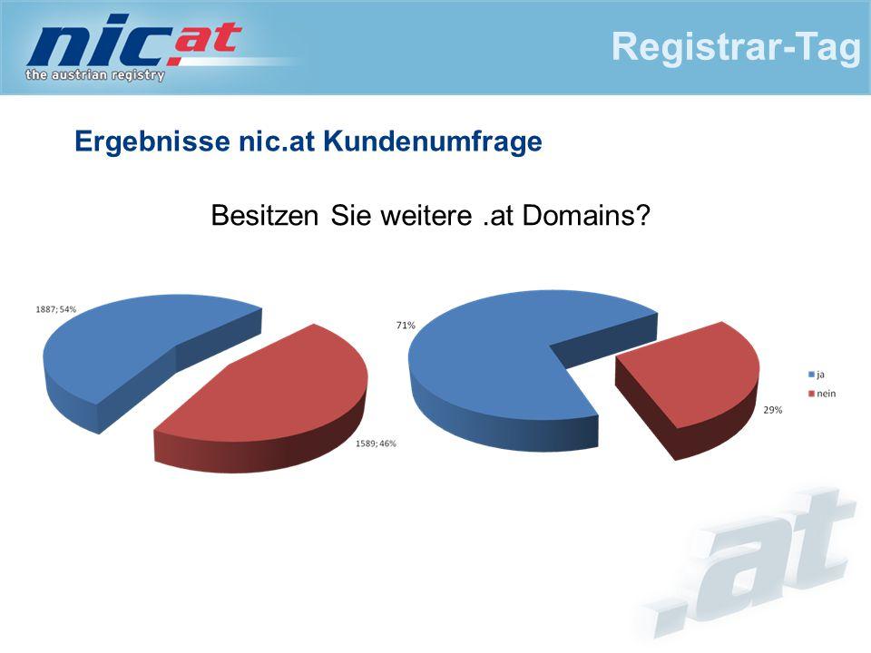 Ergebnisse nic.at Kundenumfrage Registrar-Tag Besitzen Sie weitere.at Domains