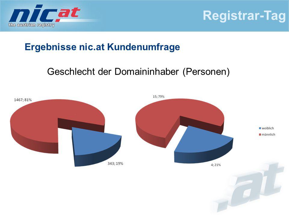 Ergebnisse nic.at Kundenumfrage Registrar-Tag Geschlecht der Domaininhaber (Personen)