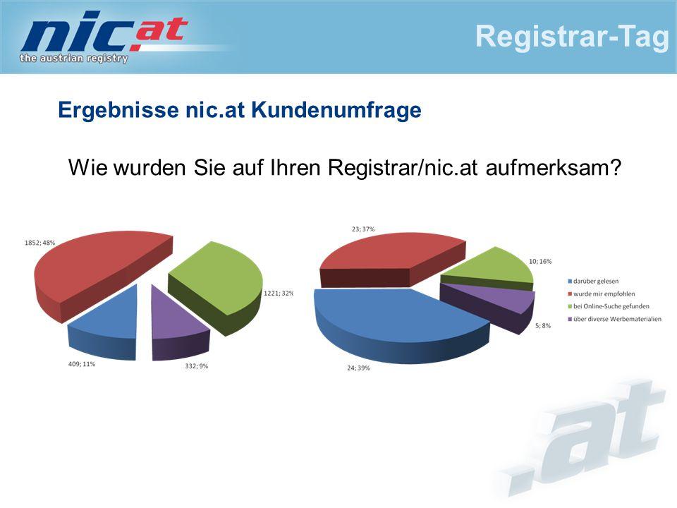 Ergebnisse nic.at Kundenumfrage Registrar-Tag Wie wurden Sie auf Ihren Registrar/nic.at aufmerksam?