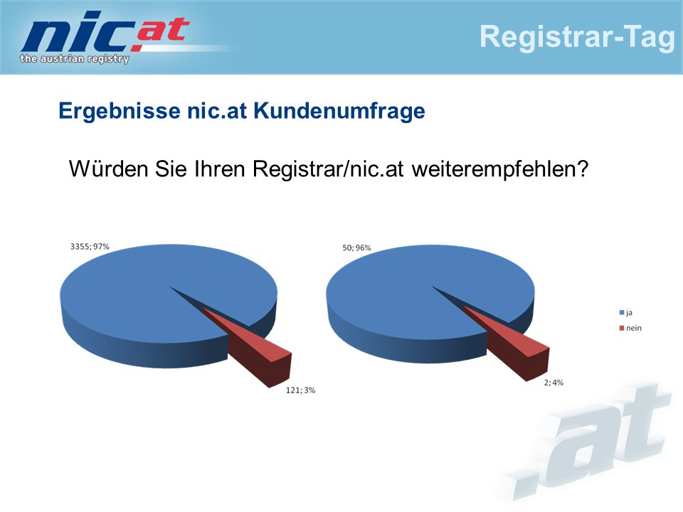 Ergebnisse nic.at Kundenumfrage Registrar-Tag Würden Sie Ihren Registrar/nic.at weiterempfehlen?