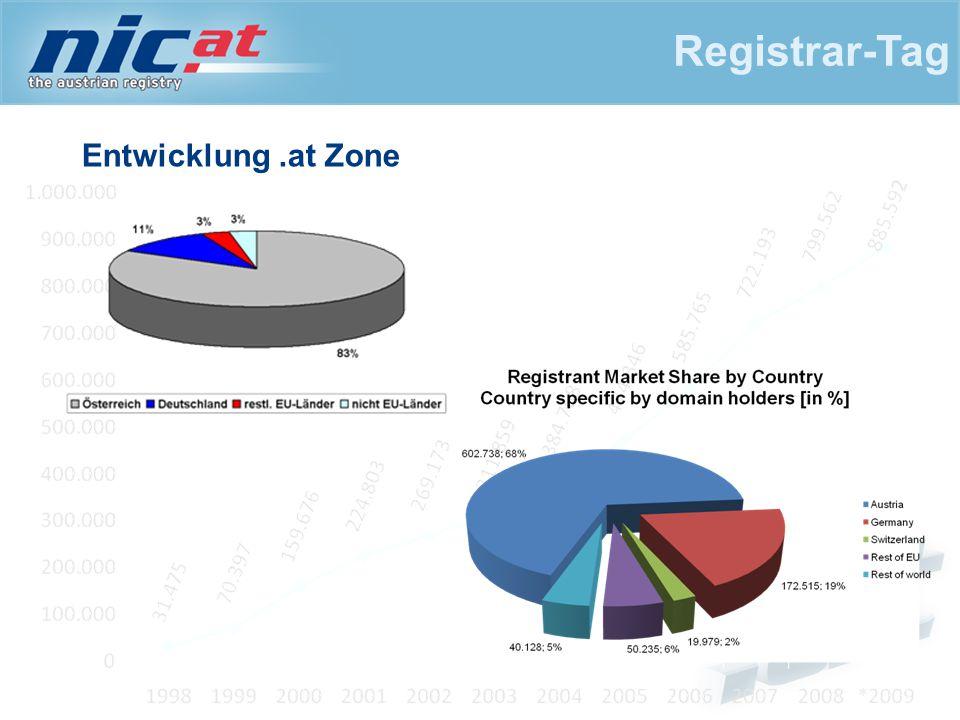 Entwicklung & Struktur der Registrare Registrar-Tag
