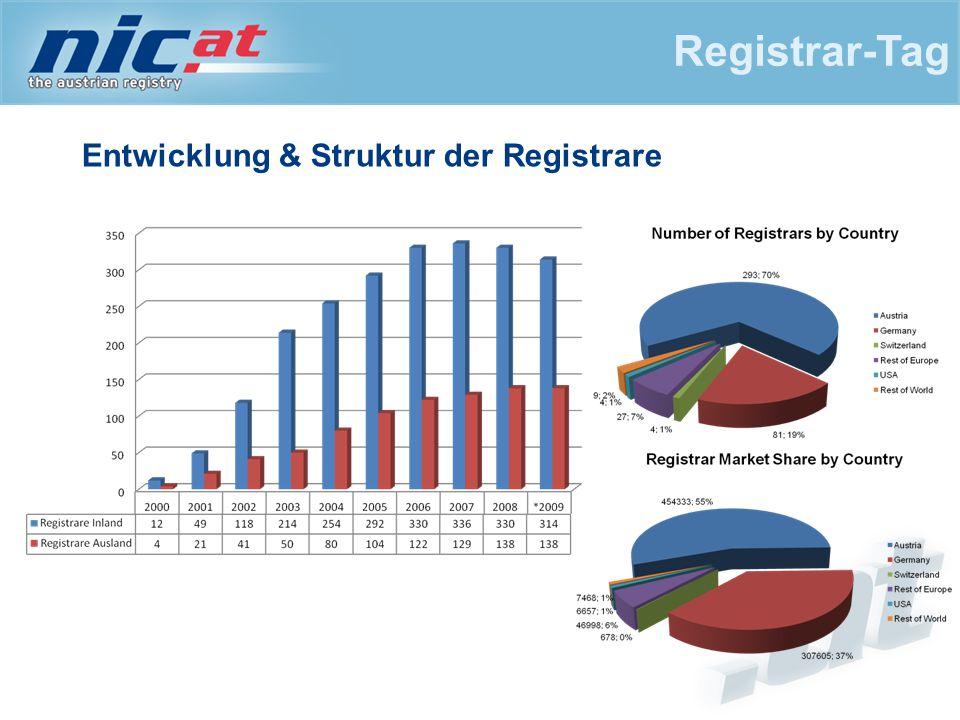 1 EUR Preisaktion Verlängerung der 1 EUR Aktion auch für 2010 Ergebnisse sehr zufriedenstellend Ab 1.