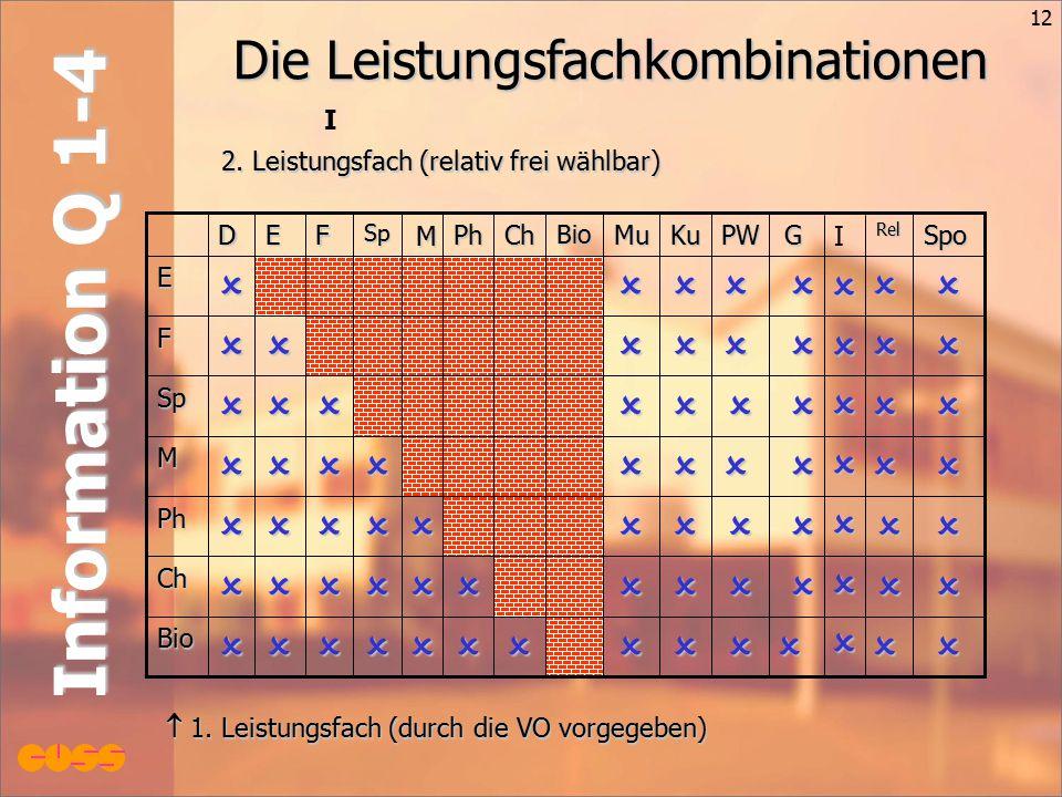 12 Information Q 1-4 Die Leistungsfachkombinationen Bio Ch Ph M Sp F E SpoRelGPWKuMuBioChPh M SpFED 2.
