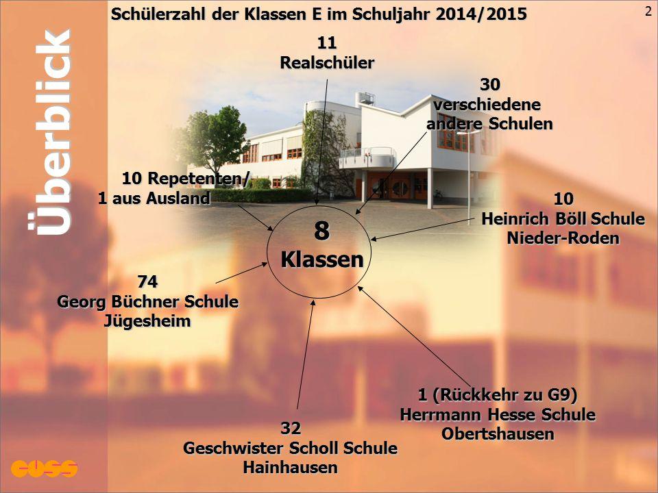 8Klassen 232 Geschwister Scholl Schule Hainhausen 1 (Rückkehr zu G9) Herrmann Hesse Schule Obertshausen 10 Heinrich Böll Schule Nieder-Roden 11Realsch