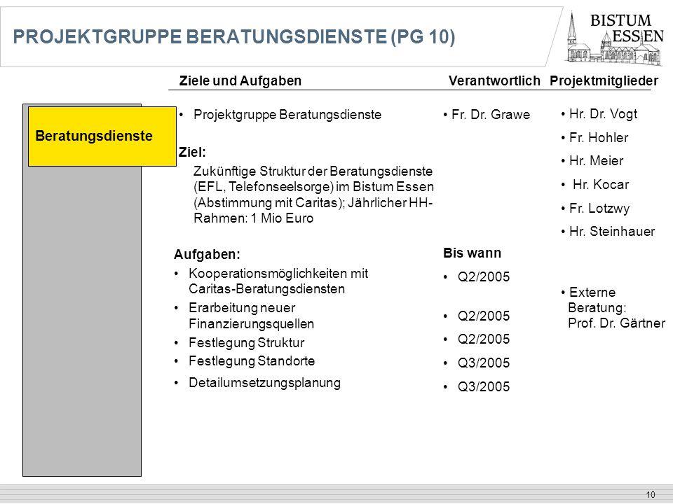 10 PROJEKTGRUPPE BERATUNGSDIENSTE (PG 10) Beratungsdienste Projektgruppe Beratungsdienste Ziel: Zukünftige Struktur der Beratungsdienste (EFL, Telefon
