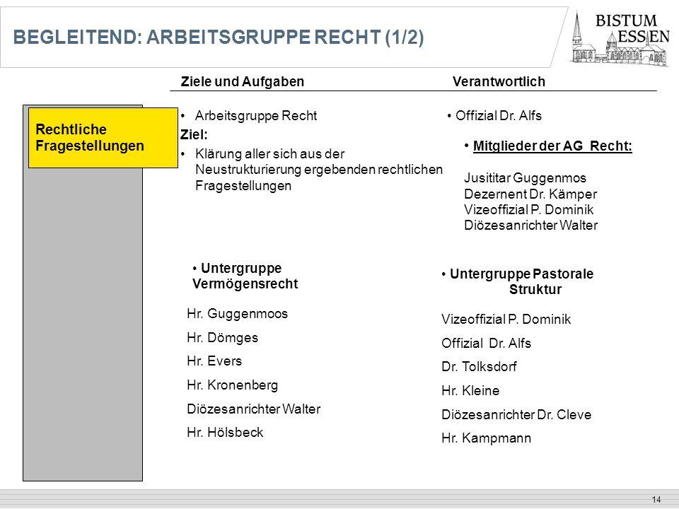 14 BEGLEITEND: ARBEITSGRUPPE RECHT (1/2) Rechtliche Fragestellungen Arbeitsgruppe Recht Ziel: Klärung aller sich aus der Neustrukturierung ergebenden