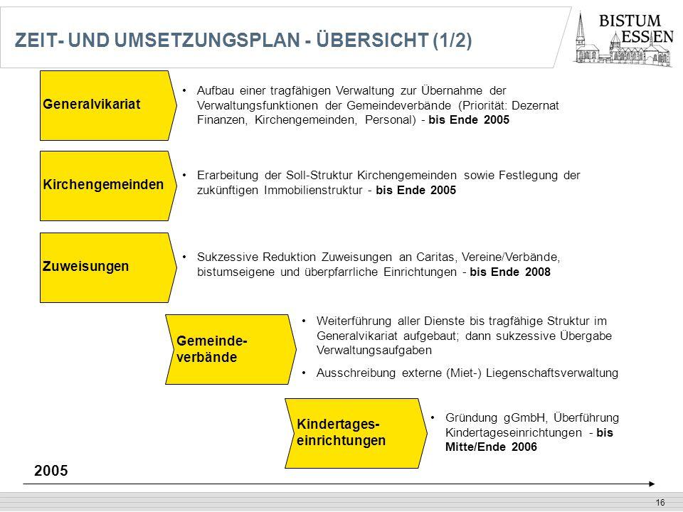 16 ZEIT- UND UMSETZUNGSPLAN - ÜBERSICHT (1/2) Generalvikariat Gemeinde- verbände Kindertages- einrichtungen Weiterführung aller Dienste bis tragfähige