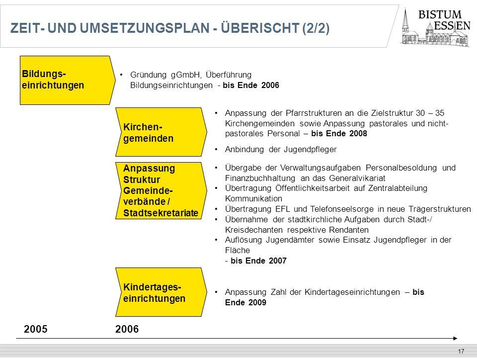 17 ZEIT- UND UMSETZUNGSPLAN - ÜBERISCHT (2/2) Anpassung Zahl der Kindertageseinrichtungen – bis Ende 2009 2005 Übergabe der Verwaltungsaufgaben Person