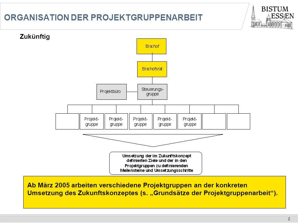 """2 ORGANISATION DER PROJEKTGRUPPENARBEIT Ab März 2005 arbeiten verschiedene Projektgruppen an der konkreten Umsetzung des Zukunftskonzeptes (s. """"Grunds"""