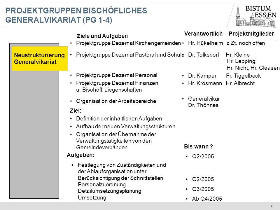 4 PROJEKTGRUPPEN BISCHÖFLICHES GENERALVIKARIAT (PG 1-4) Neustrukturierung Generalvikariat Projektgruppe Dezernat Kirchengemeinden Projektgruppe Dezern