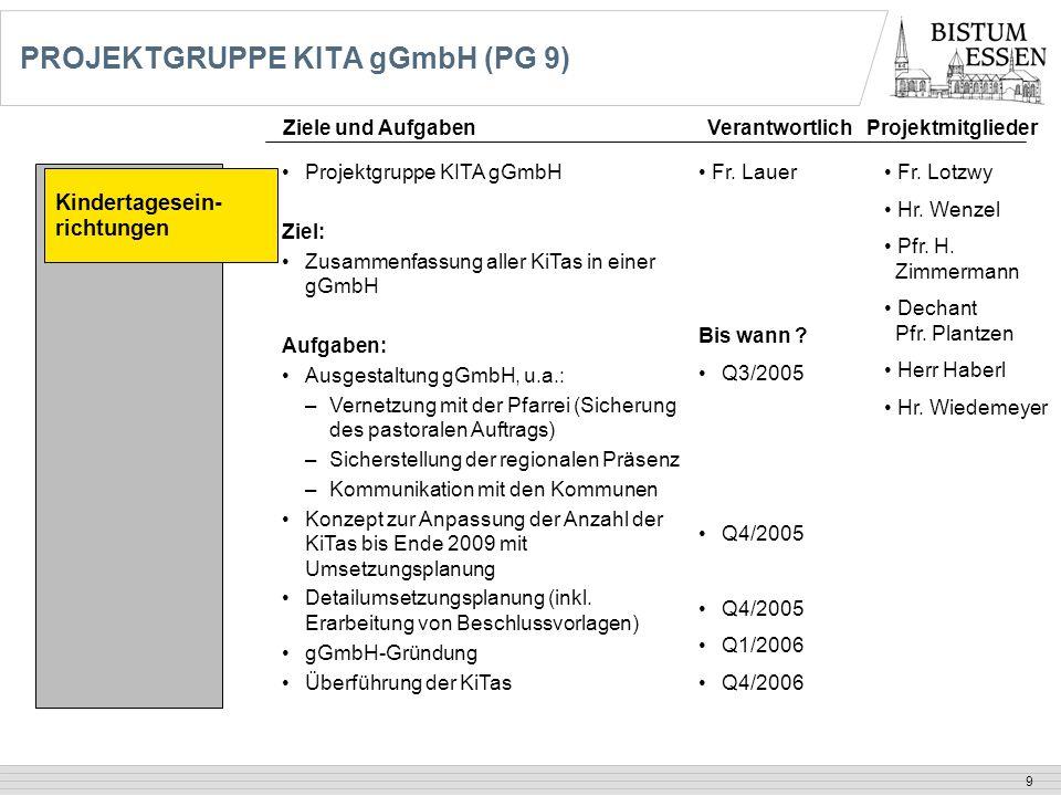 9 PROJEKTGRUPPE KITA gGmbH (PG 9) Kindertagesein- richtungen Projektgruppe KITA gGmbH Ziel: Zusammenfassung aller KiTas in einer gGmbH Aufgaben: Ausge