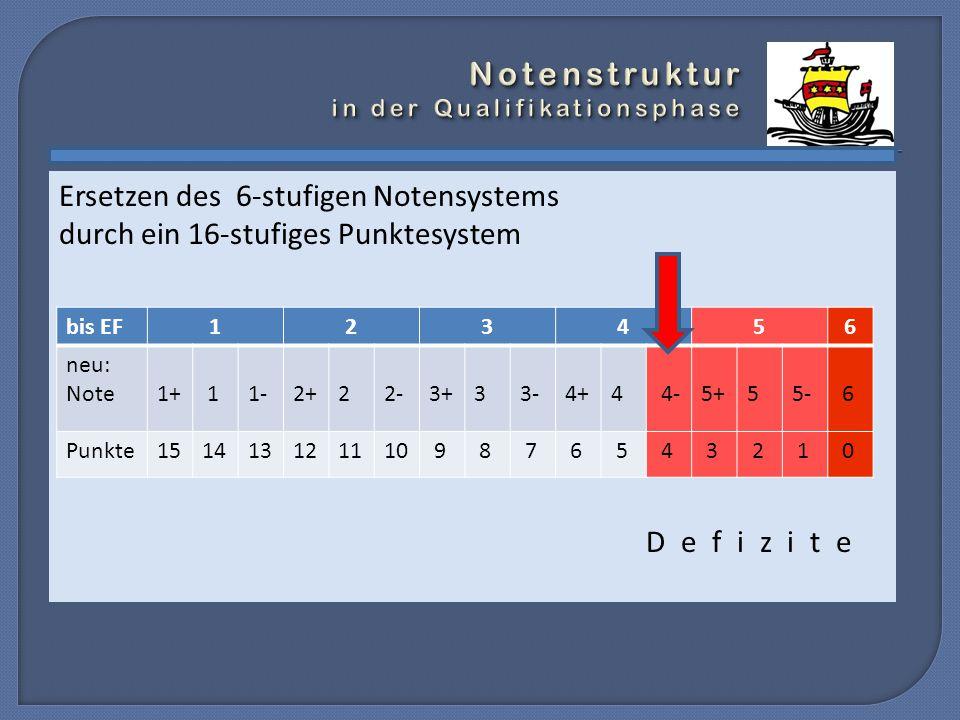 Ersetzen des 6-stufigen Notensystems durch ein 16-stufiges Punktesystem D e f i z i t e bis EF123456 neu: Note1+ 11-2+ 22-3+ 33-4+ 4 4-5+ 55- 6 Punkte151413121110 9 8 7 6 5 4 3 2 1 0