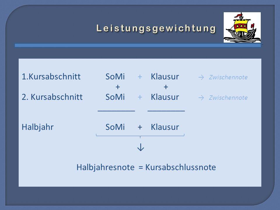 vier Prüfungsfächer 1.AbiturfachLeistungskurs (D, M, fortgeführte FS, NW) 2.