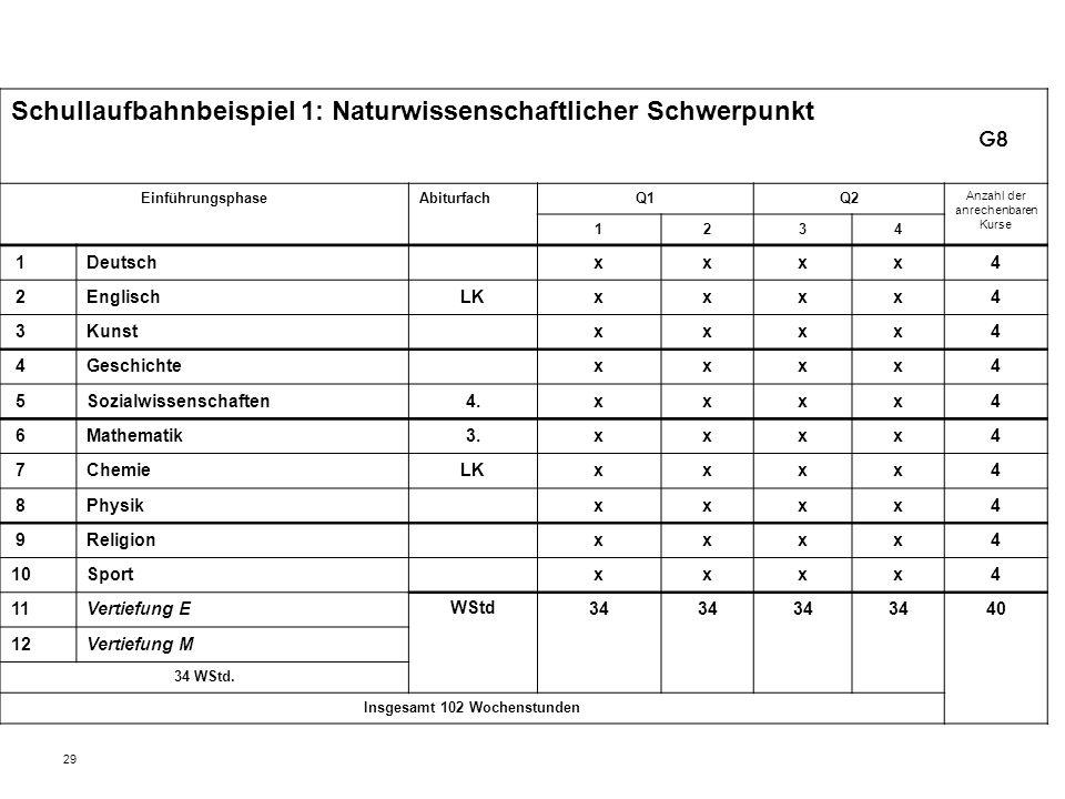 29 Schullaufbahnbeispiel 1: Naturwissenschaftlicher Schwerpunkt EinführungsphaseAbiturfachQ1Q2 Anzahl der anrechenbaren Kurse 1234 1Deutschxxxx4 2Engl