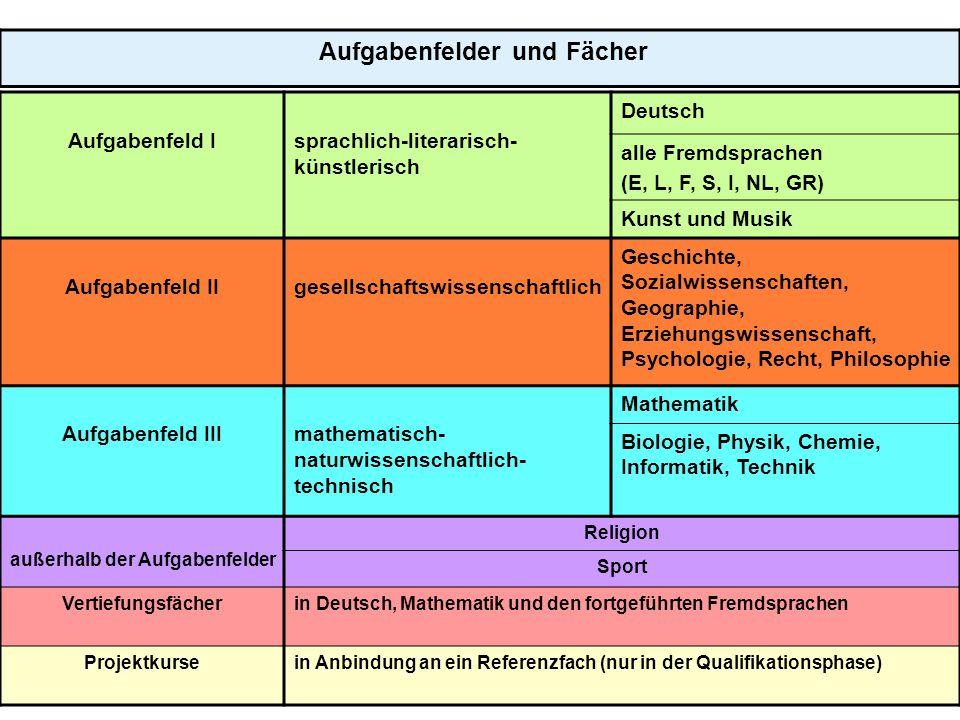 5 Aufgabenfelder und Fächer Aufgabenfeld Isprachlich-literarisch- künstlerisch Deutsch alle Fremdsprachen (E, L, F, S, I, NL, GR) Kunst und Musik Aufg