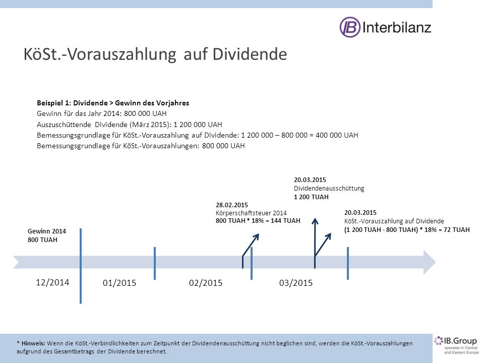 KöSt.-Vorauszahlung auf Dividende * Hinweis: Wenn die KöSt.-Verbindlichkeiten zum Zeitpunkt der Dividendenausschüttung nicht beglichen sind, werden di