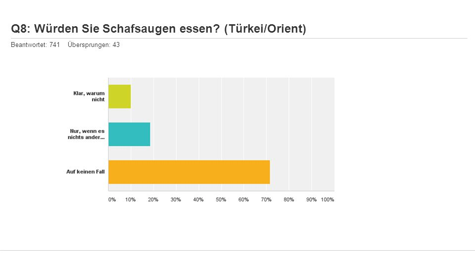 Q8: Würden Sie Schafsaugen essen (Türkei/Orient) Beantwortet: 741 Übersprungen: 43