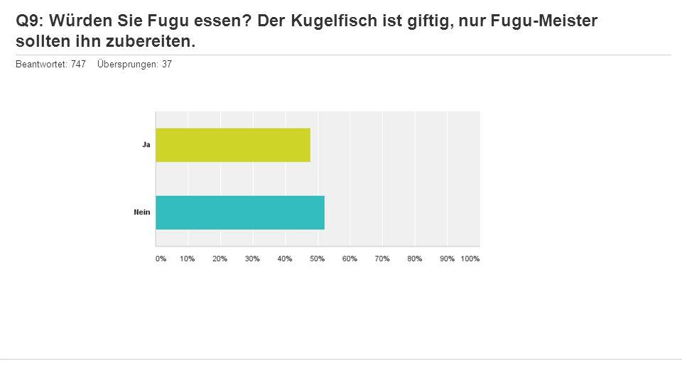 Q9: Würden Sie Fugu essen? Der Kugelfisch ist giftig, nur Fugu-Meister sollten ihn zubereiten. Beantwortet: 747 Übersprungen: 37