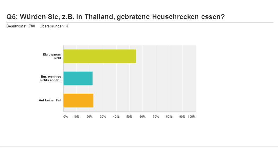 Q5: Würden Sie, z.B. in Thailand, gebratene Heuschrecken essen? Beantwortet: 780 Übersprungen: 4