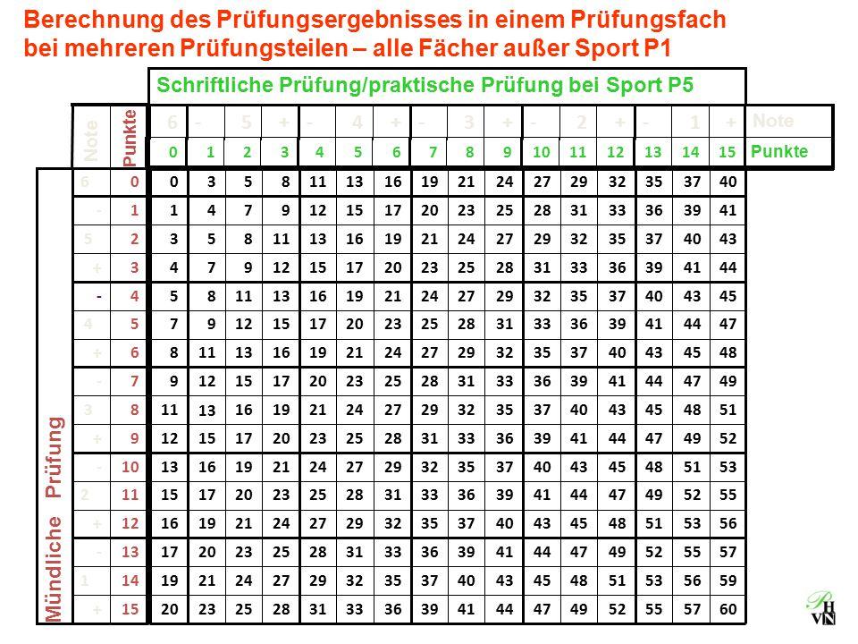 Berechnung des Prüfungsergebnisses in einem Prüfungsfach bei mehreren Prüfungsteilen – alle Fächer außer Sport P1 15141312111098765 4 321 0 +1-+2-+3-+