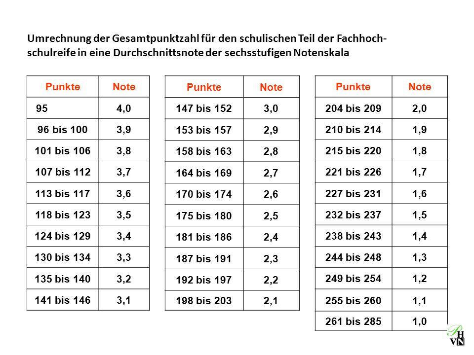 Umrechnung der Gesamtpunktzahl für den schulischen Teil der Fachhoch- schulreife in eine Durchschnittsnote der sechsstufigen Notenskala PunkteNote 954