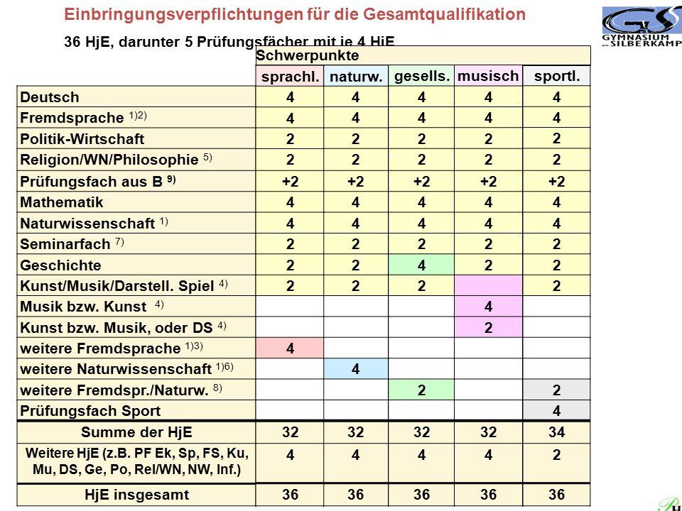 Einbringungsverpflichtungen für die Gesamtqualifikation 36 HjE, darunter 5 Prüfungsfächer mit je 4 HjE naturw. 4 4 2 2 +2 4 4 2 2 2 4 32 4 36 Deutsch