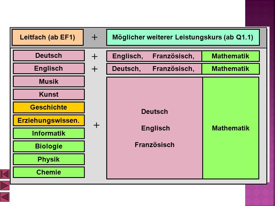 Deutsch Englisch Musik Kunst Geschichte Informatik Biologie Leitfach (ab EF1) + Möglicher weiterer Leistungskurs (ab Q1.1) Englisch, Französisch, Deut