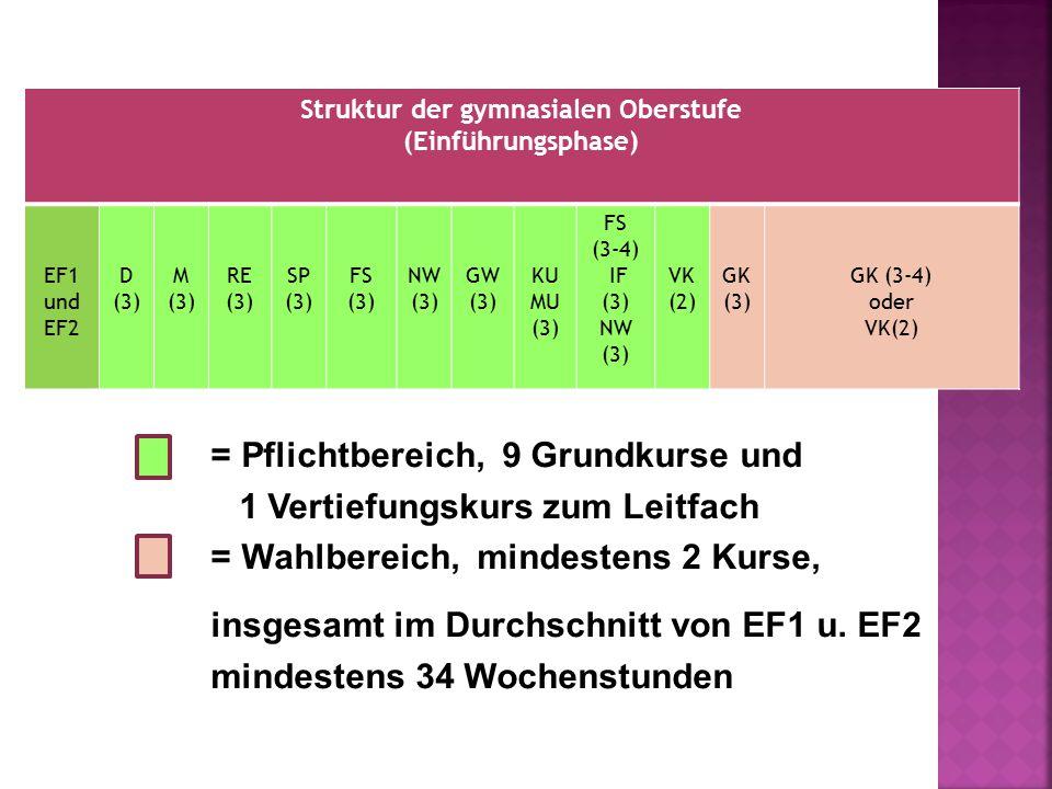 Struktur der gymnasialen Oberstufe (Einführungsphase) EF1 und EF2 D (3) M (3) RE (3) SP (3) FS (3) NW (3) GW (3) KU MU (3) FS (3-4) IF (3) NW (3) VK (